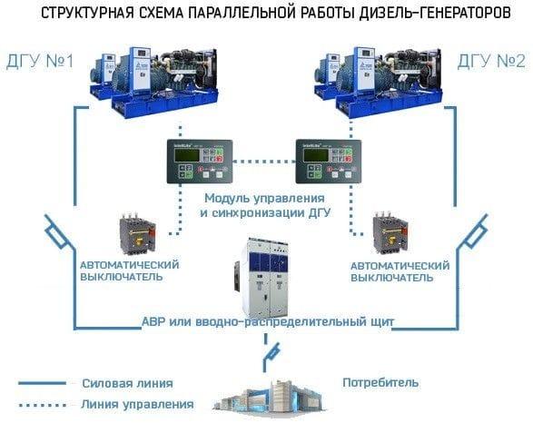 Синхронизация генераторов от ЭнергоПроф