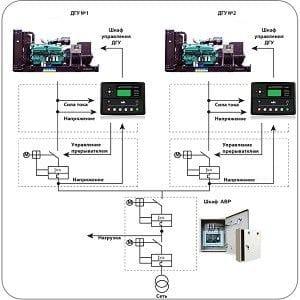 Синхронизация генераторов